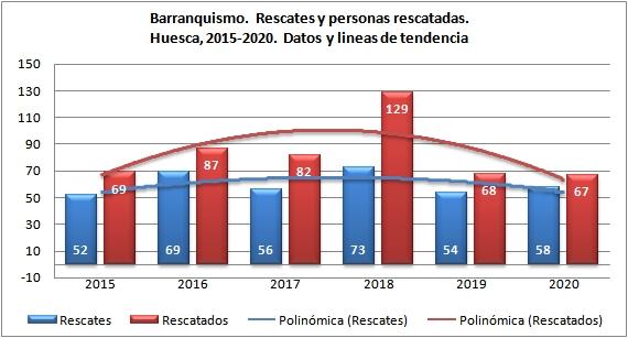 Rescates en barranquismo. Provincia de Huesca 2015-2020. Datos GREIM