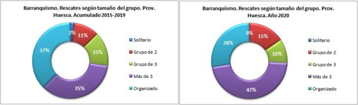 Rescates en barranquismo según el tamaño del grupo. Provincia de Huesca 2015-2020. Datos GREIM
