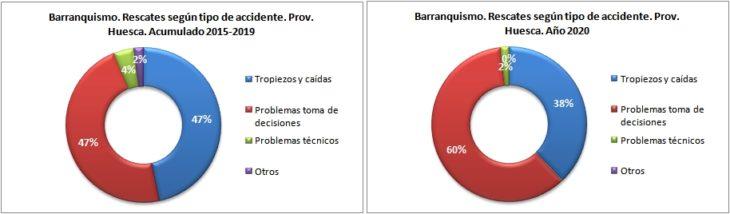 Rescates en barranquismo según el tipo de accidente. Provincia de Huesca 2015-2020. Datos GREIM