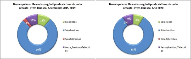 Rescates en barranquismo según el tipo de víctima. Provincia de Huesca 2015-2020. Datos GREIM