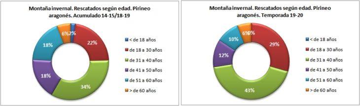 Personas rescatadas en montaña invernal según la edad. Pirineo aragonés temporadas 14-15 a 19-20. Datos GREIM