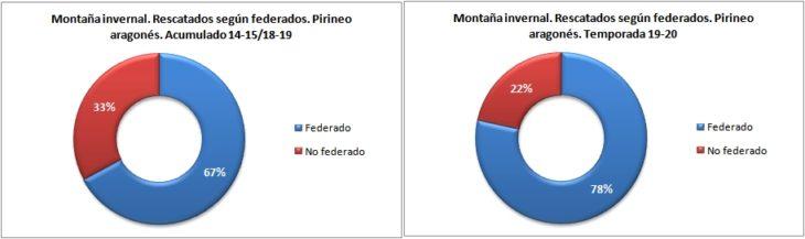 Personas rescatadas en montaña invernal según están federadas. Pirineo aragonés temporadas 14-15 a 19-20. Datos GREIM