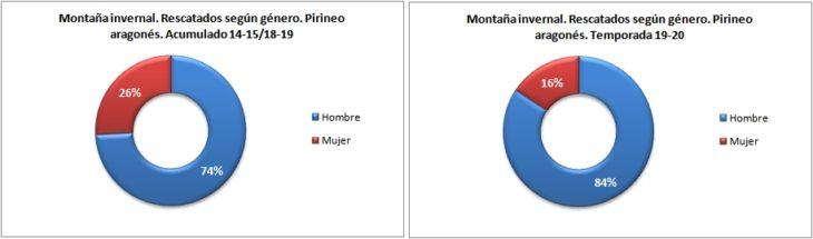 Personas rescatadas en montaña invernal según género. Pirineo aragonés temporadas 14-15 a 19-20. Datos GREIM