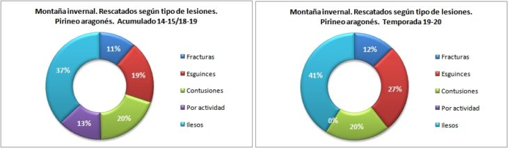 Personas rescatadas en montaña invernal según la lesión. Pirineo aragonés temporadas 14-15 a 19-20. Datos GREIM