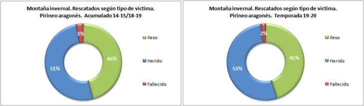 Personas rescatadas en montaña invernal según el tipo de víctima. Pirineo aragonés temporadas 14-15 a 19-20. Datos GREIM