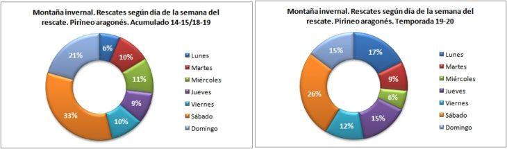 Rescates en montaña invernal según el día de la semana. Pirineo aragonés temporadas 14-15 a 19-20. Datos GREIM