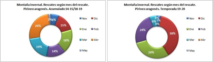 Rescates en montaña invernal según el mes del rescate. Pirineo aragonés temporadas 14-15 a 19-20. Datos GREIM