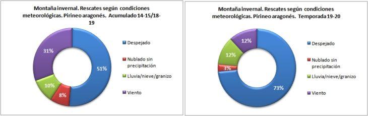 Rescates en montaña invernal según las condiciones meteorológicas. Pirineo aragonés temporadas 14-15 a 19-20. Datos GREIM