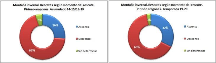 Rescates en montaña invernal según el momento del rescate. Pirineo aragonés temporadas 14-15 a 19-20. Datos GREIM