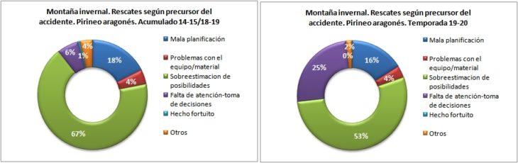 Rescates en montaña invernal según el precursor del accidente. Pirineo aragonés temporadas 14-15 a 19-20. Datos GREIM
