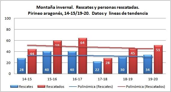 Rescates en montaña invernal. Pirineo aragonés temporadas 14-15 a 19-20. Datos GREIM