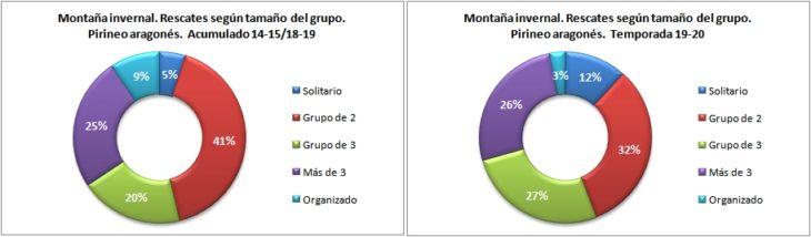 Rescates en montaña invernal según el tamaño del grupo. Pirineo aragonés temporadas 14-15 a 19-20. Datos GREIM