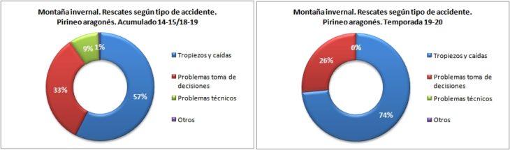Rescates en montaña invernal según el tipo de accidente. Pirineo aragonés temporadas 14-15 a 19-20. Datos GREIM
