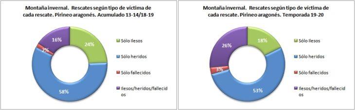 Rescates en montaña invernal según el tipo de víctima. Pirineo aragonés temporadas 14-15 a 19-20. Datos GREIM