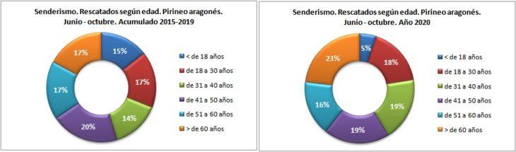 Personas rescatadas en senderismo según la edad. Pirineo aragonés 1/6 -31/10 de 2015 a 2020. Datos GREIM