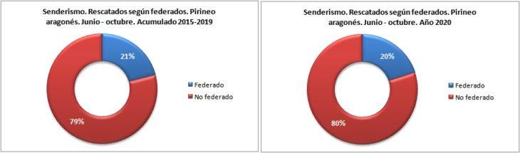Personas rescatadas en senderismo según están federadas. Pirineo aragonés 1/6 -31/10 de 2015 a 2020. Datos GREIM