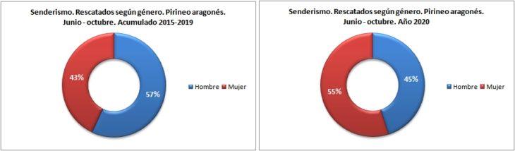 Personas rescatadas en senderismo según género. Pirineo aragonés 1/6 -31/10 de 2015 a 2020. Datos GREIM