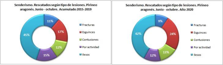Personas rescatadas en senderismo según la lesión. Pirineo aragonés 1/6 -31/10 de 2015 a 2020. Datos GREIM