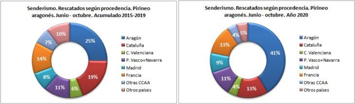 Personas rescatadas en senderismo según la procedencia. Pirineo aragonés 1/6 -31/10 de 2015 a 2020. Datos GREIM