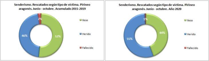 Personas rescatadas en senderismo según el tipo de víctima. Pirineo aragonés 1/6 -31/10 de 2015 a 2020. Datos GREIM