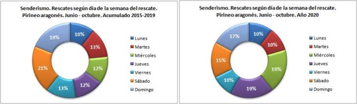 Rescates en senderismo según el día de la semana. Pirineo aragonés 1/6 -31/10 de 2015 a 2020. Datos GREIM