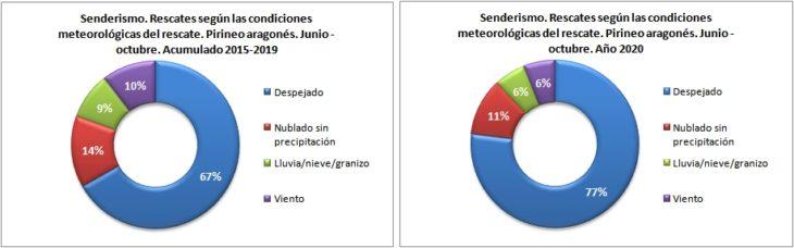 Rescates en senderismo según las condiciones meteorológicas. Pirineo aragonés 1/6 -31/10 de 2015 a 2020. Datos GREIM