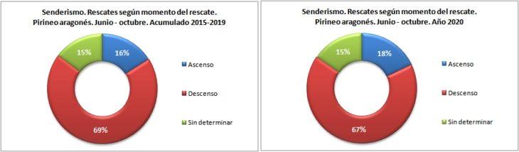 Rescates en senderismo según el momento del rescate. Pirineo aragonés 1/6 -31/10 de 2015 a 2020. Datos GREIM
