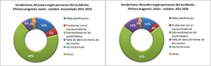Rescates en senderismo según precursor del accidente. Pirineo aragonés 1/6 -31/10 de 2015 a 2020. Datos GREIM