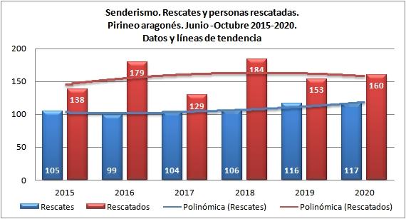 Senderismo y rescates en Pirineo aragonés. Junio-octubre de 2015 a 2020. Datos GREIM