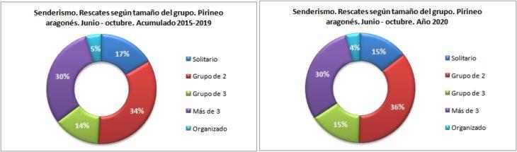 Rescates en senderismo según el tamaño del grupo. Pirineo aragonés 1/6 -31/10 de 2015 a 2020. Datos GREIM