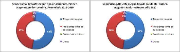 Rescates en senderismo según el tipo de accidente. Pirineo aragonés 1/6 -31/10 de 2015 a 2020. Datos GREIM