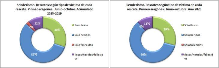 Rescates en senderismo según el tipo de víctima. Pirineo aragonés 1/6 -31/10 de 2015 a 2020. Datos GREIM
